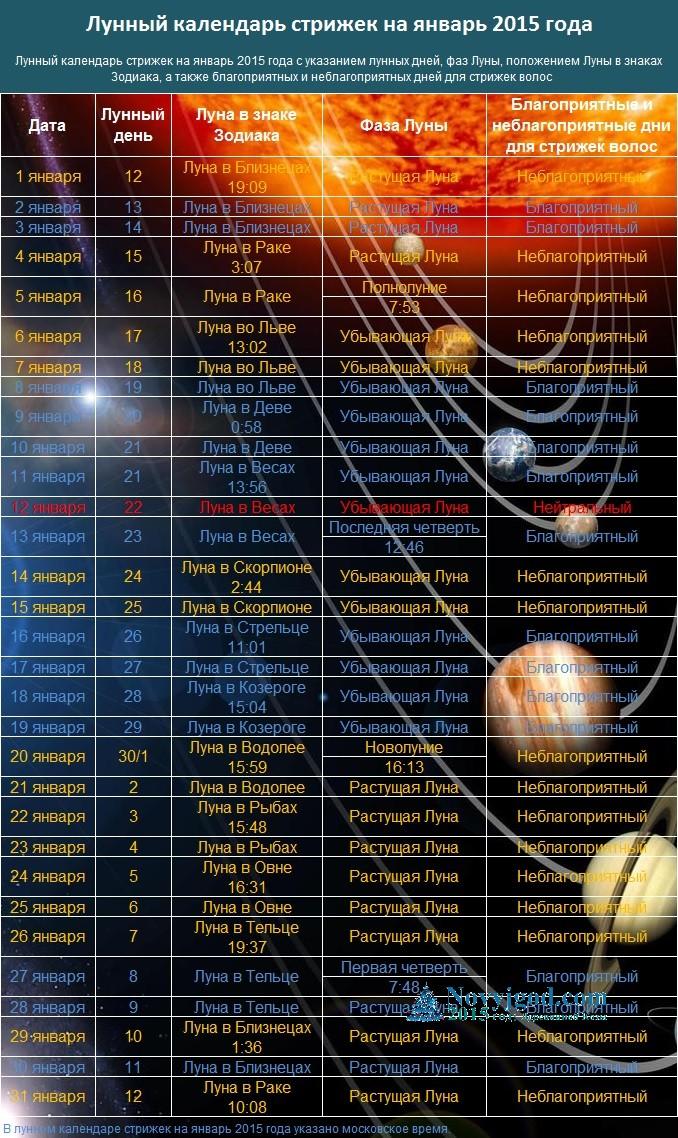 Лунный календарь стрижек на январь 2015 года