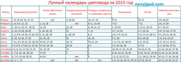Календарь цветовода 2015