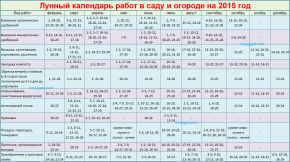 Календарь посадок 2017 краснодарский край
