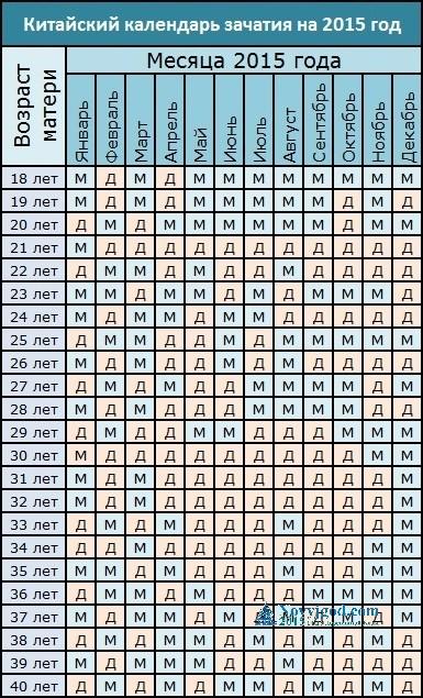 Китайский календарь беременности 2017 рассчитать пол