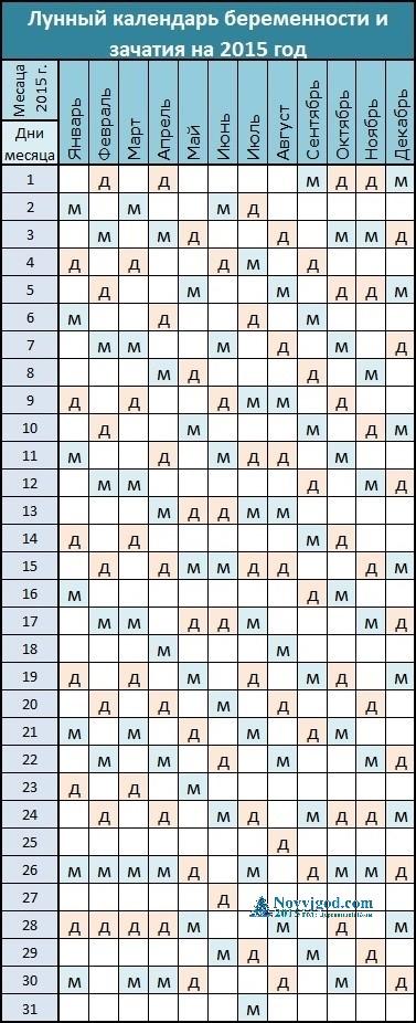 Лунный календарь беременности