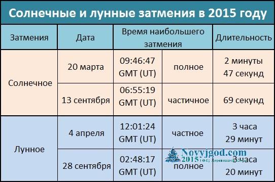 календарь затмений на 2015 год