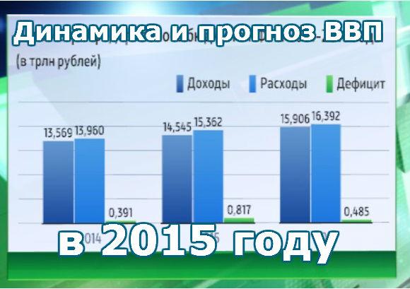 Динамика и прогноз ВВП в 2015 году. Россия.