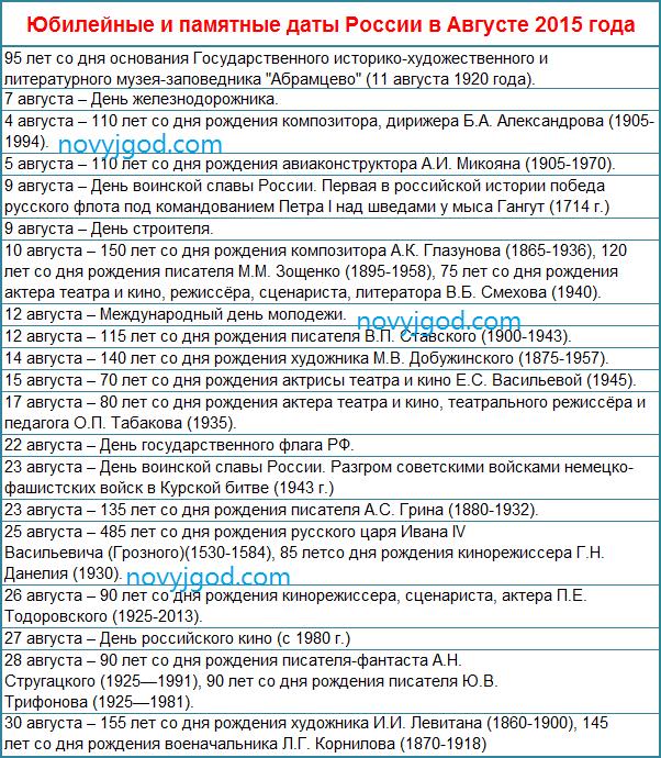 Юбилейные и памятные даты России в Августе 2015 года