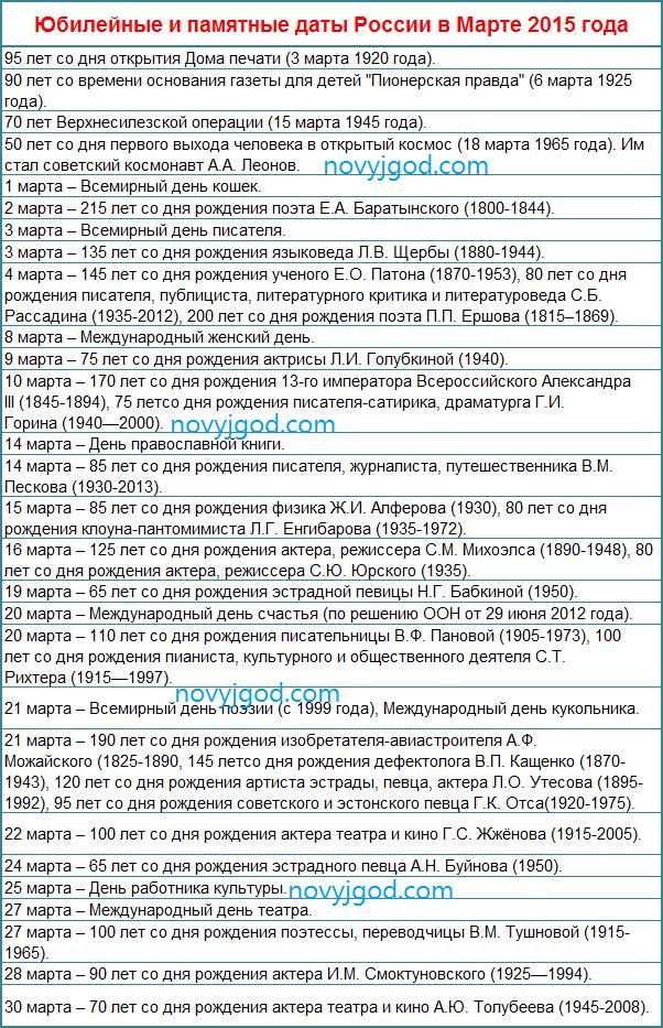 Юбилейные и памятные даты России в Марте 2015 года