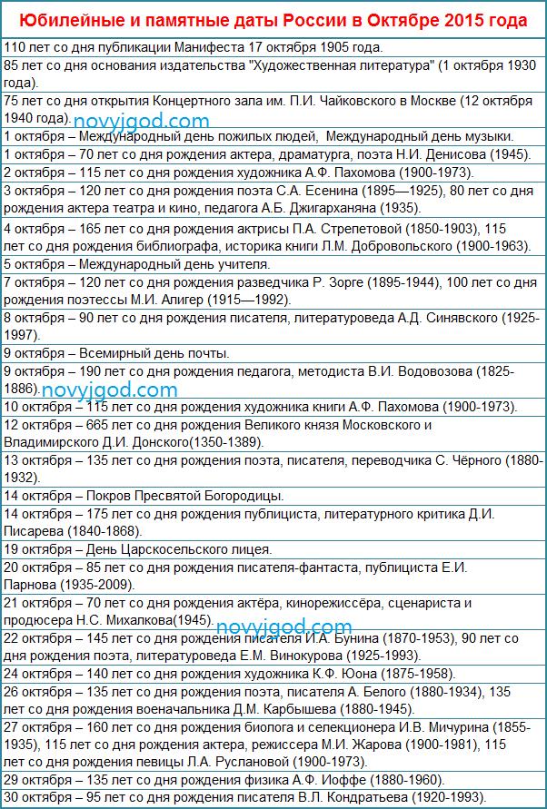 Юбилейные и памятные даты России в Октябре 2015 года