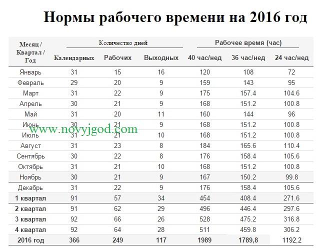 Нормы рабочего времени на 2016 год