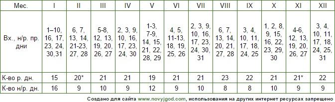 Рабочий производственный календарь 2016 утвержденный правительством РФ